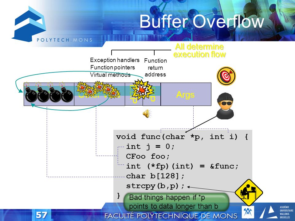 Buffer Overflow EBP EIP Buffers Other vars Args All determine