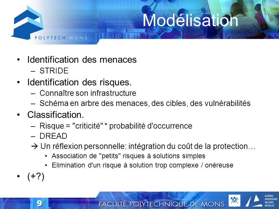 Modélisation Identification des menaces Identification des risques.