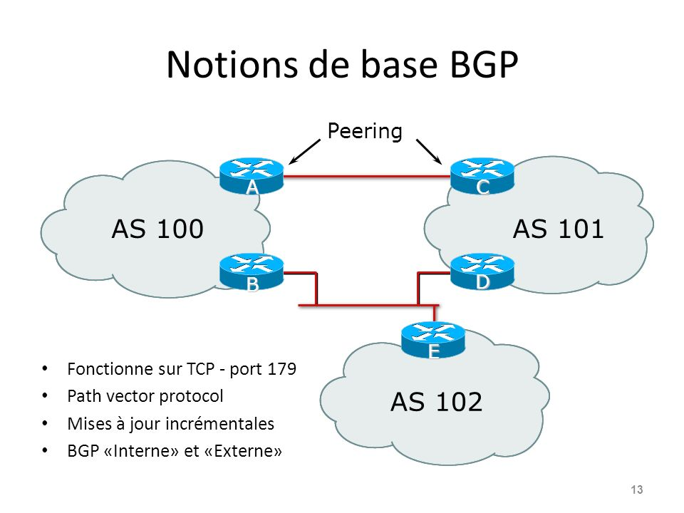 Notions de base BGP AS 100 AS 101 AS 102 Peering E B D A C