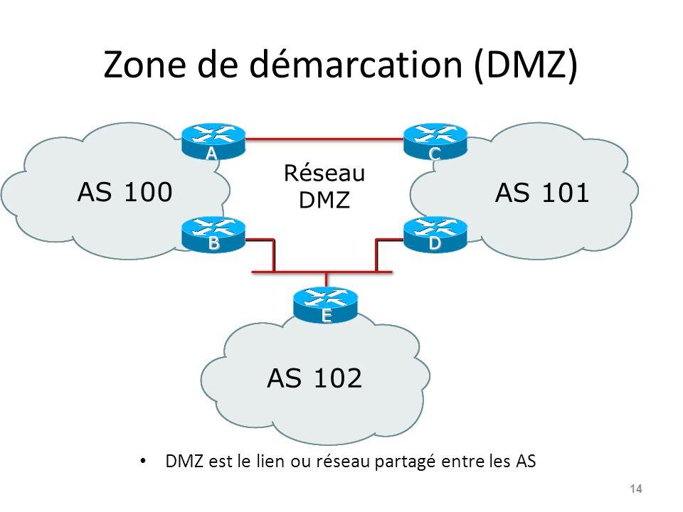 Zone de démarcation (DMZ)