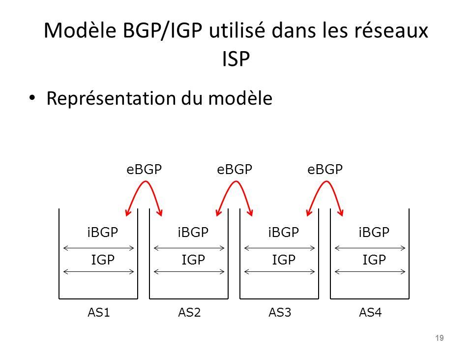 Modèle BGP/IGP utilisé dans les réseaux ISP