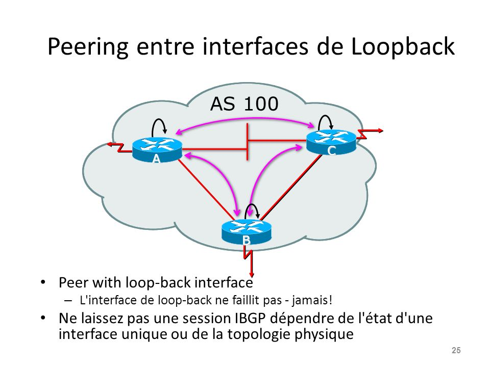 Peering entre interfaces de Loopback