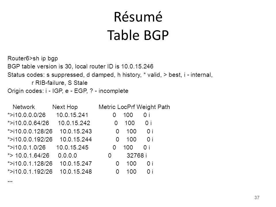 Résumé Table BGP