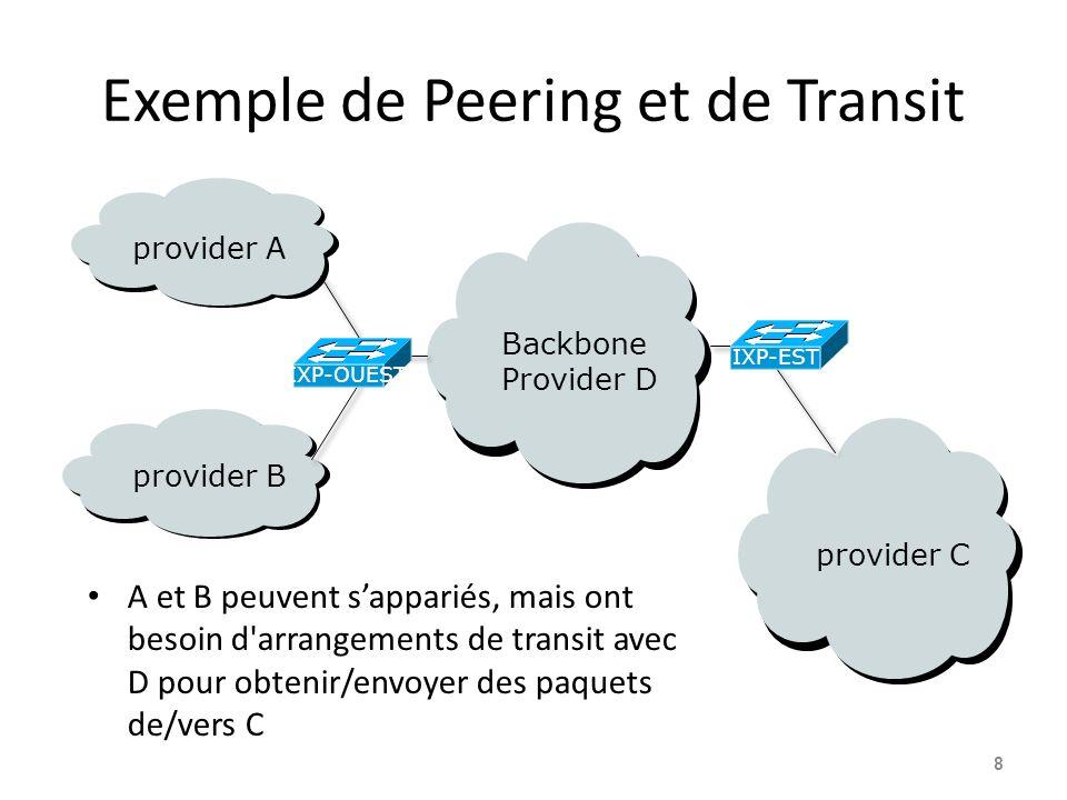 Exemple de Peering et de Transit