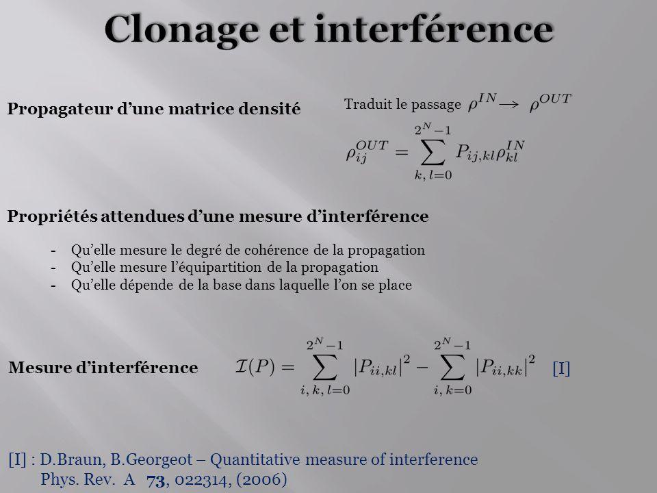 Clonage et interférence
