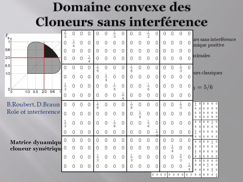 Domaine convexe des Cloneurs sans interférence