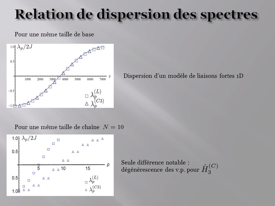 Relation de dispersion des spectres