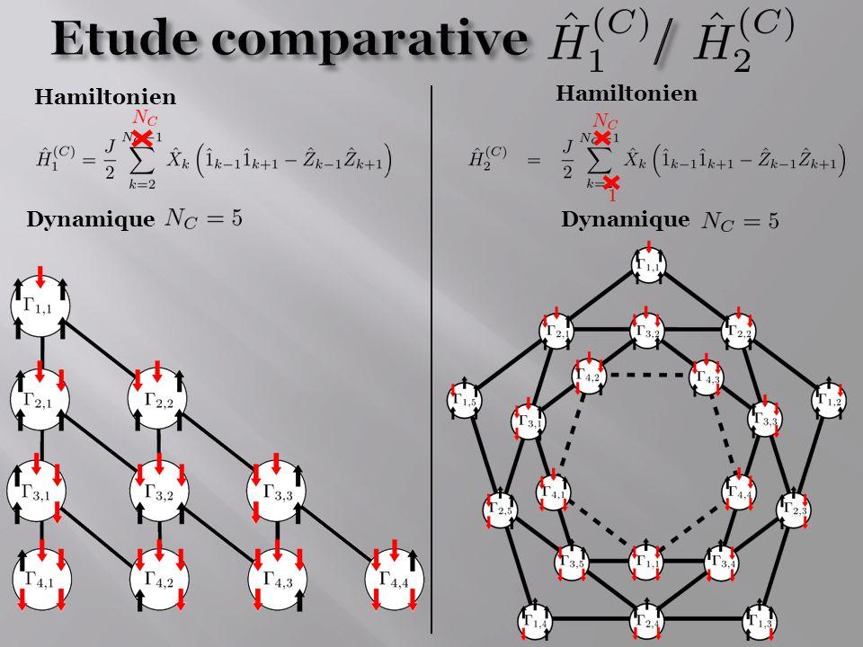 Etude comparative / Hamiltonien Hamiltonien Dynamique Dynamique