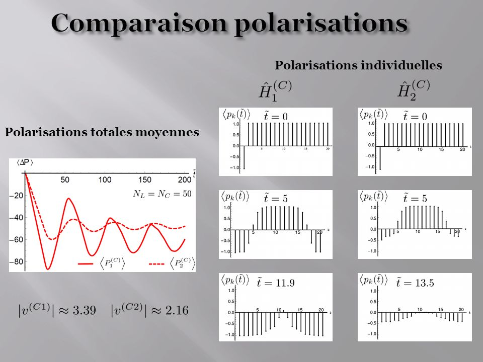 Comparaison polarisations