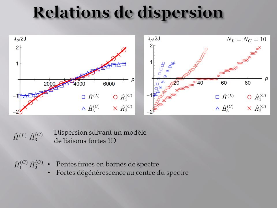 Relations de dispersion