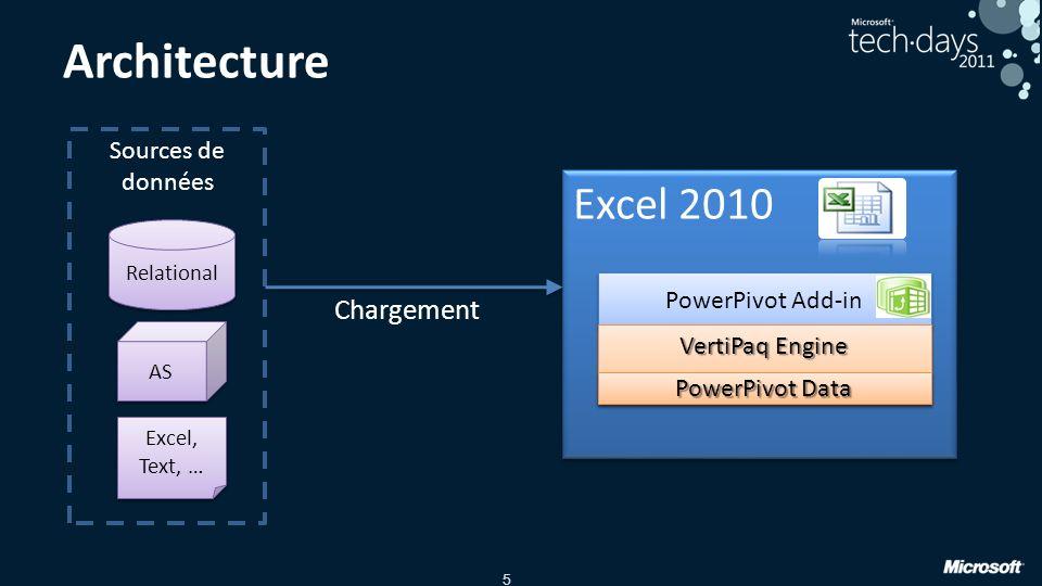 Architecture Excel 2010 Chargement Sources de données