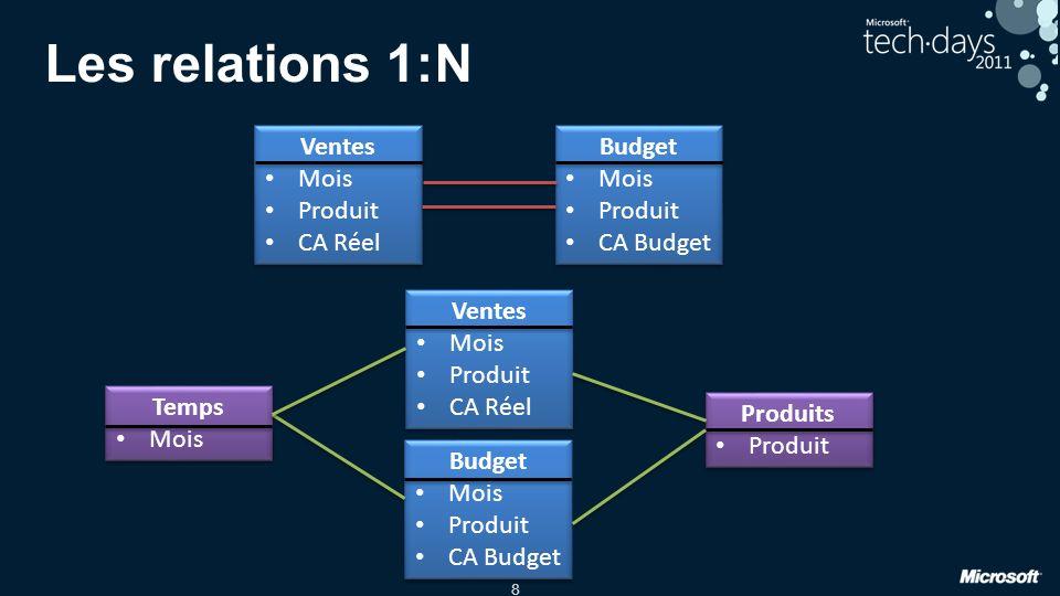 Les relations 1:N Ventes Mois Produit CA Réel Budget Mois Produit