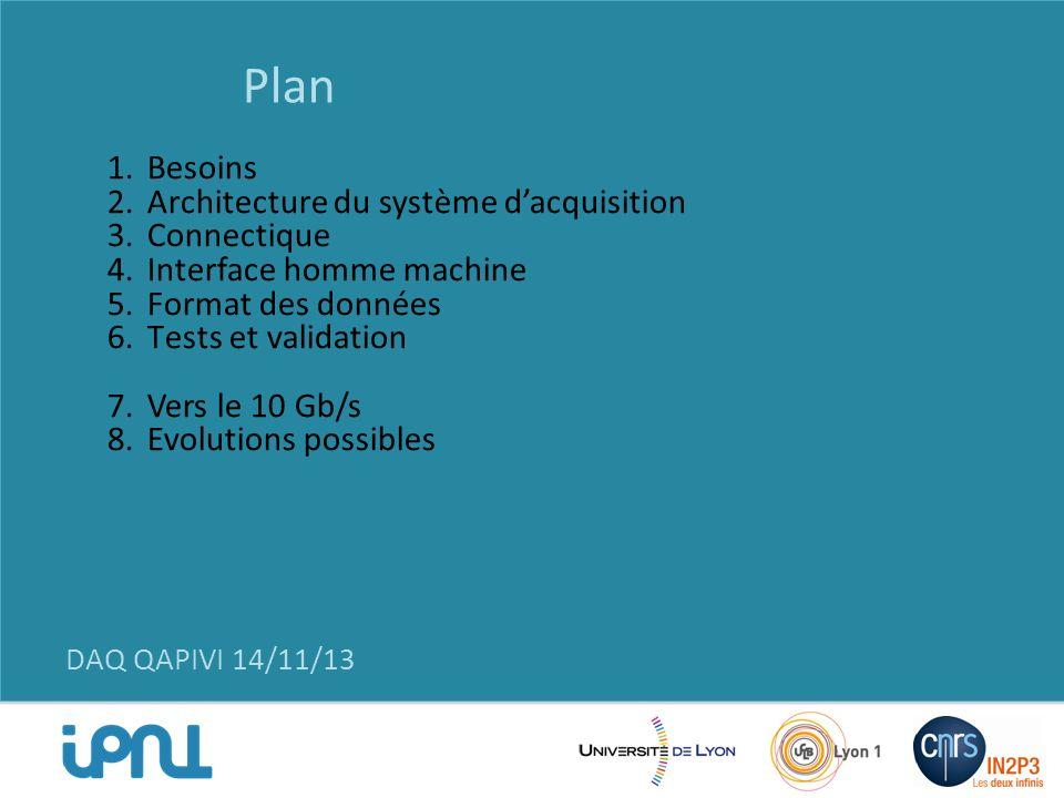 Plan Besoins Architecture du système d'acquisition Connectique