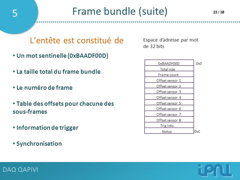 Frame bundle (suite) 5 L'entête est constitué de DAQ QAPIVI