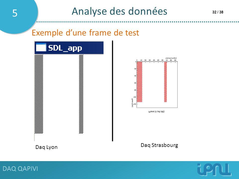 Analyse des données 5 Exemple d'une frame de test DAQ QAPIVI
