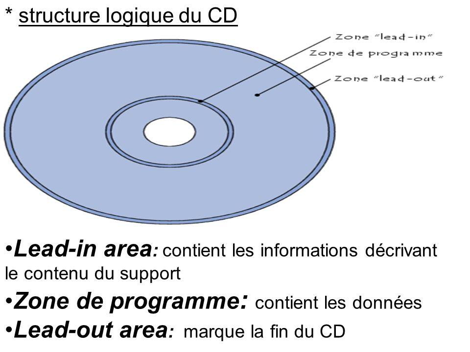 Zone de programme: contient les données
