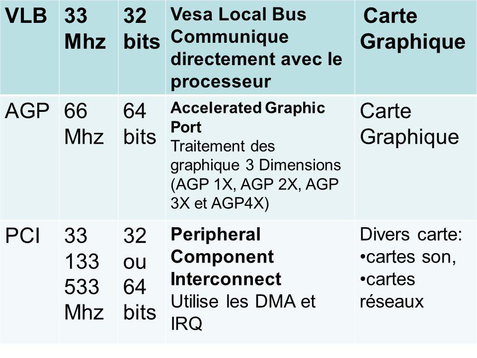 VLB 33 Mhz 32 bits AGP 66 Mhz 64 PCI 33 133 533 32 ou 64