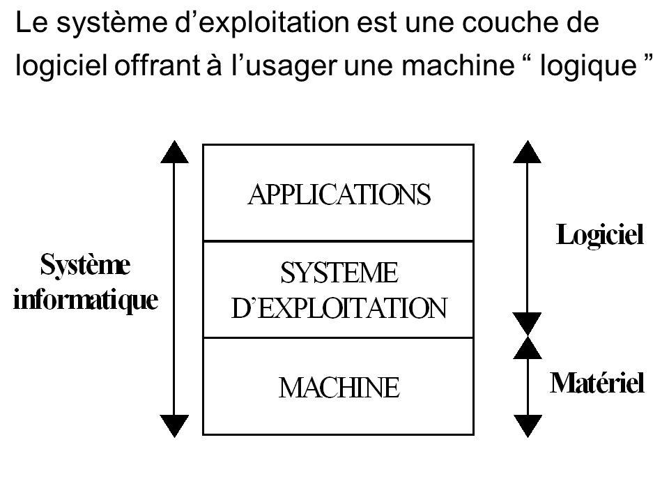 Le système d'exploitation est une couche de logiciel offrant à l'usager une machine logique