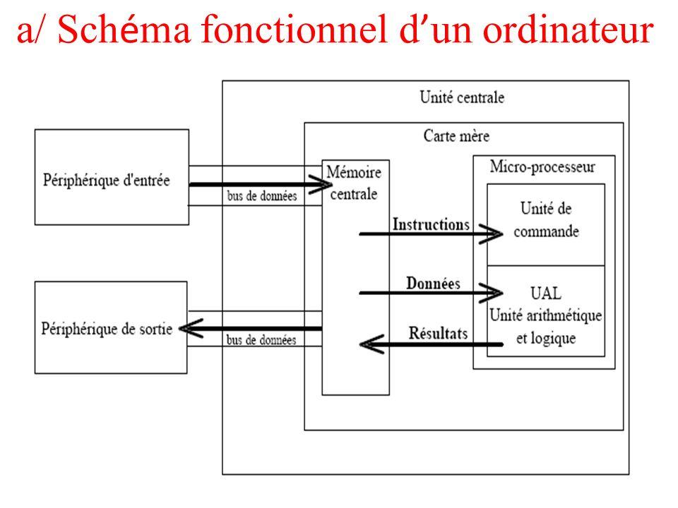a/ Schéma fonctionnel d'un ordinateur