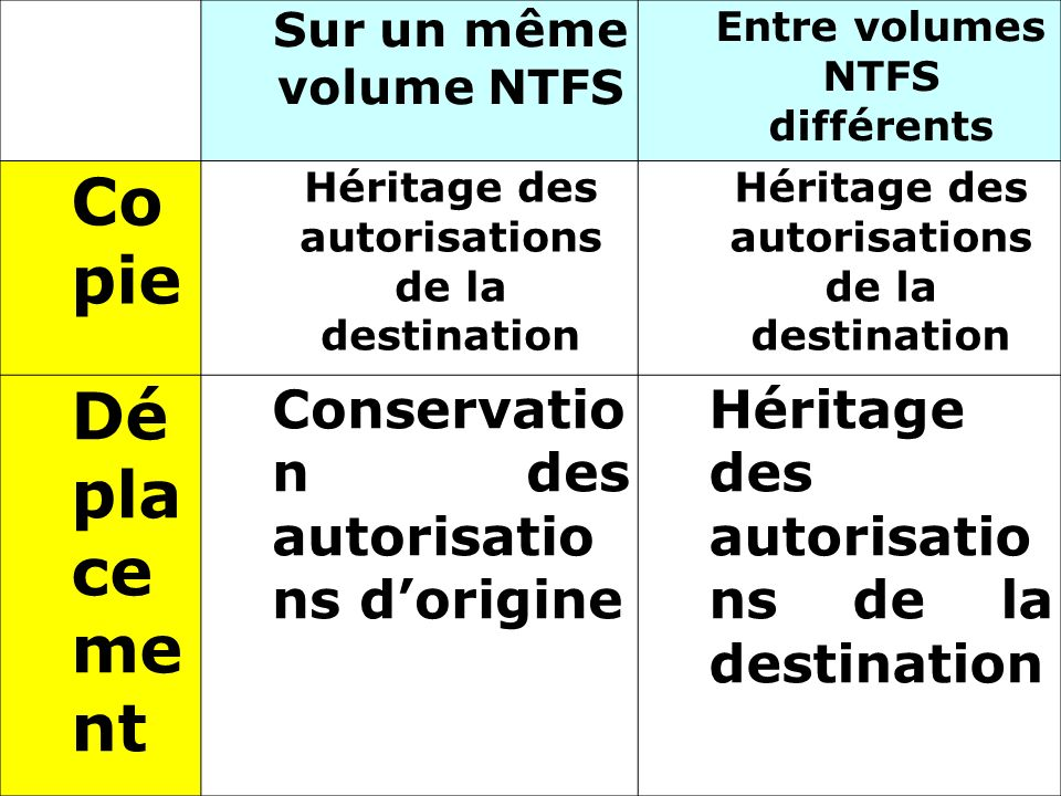 Copie Déplacement Conservation des autorisations d'origine