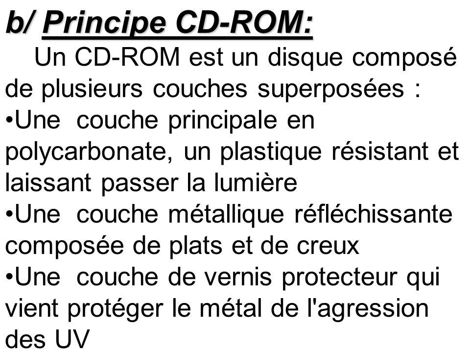b/ Principe CD-ROM: Un CD-ROM est un disque composé de plusieurs couches superposées :