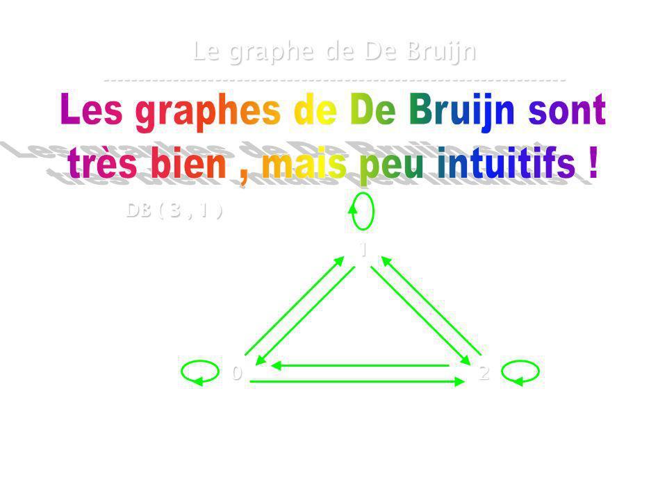 Les graphes de De Bruijn sont très bien , mais peu intuitifs !