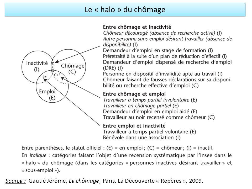 Le « halo » du chômage Source : Gautié Jérôme, Le chômage, Paris, La Découverte « Repères », 2009.