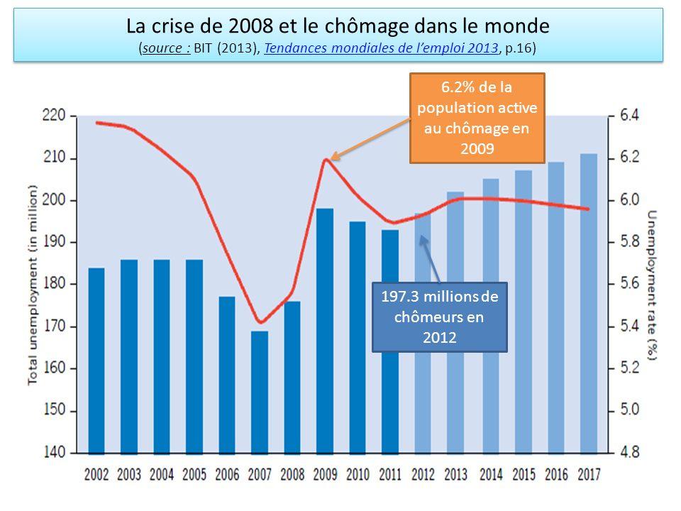 La crise de 2008 et le chômage dans le monde