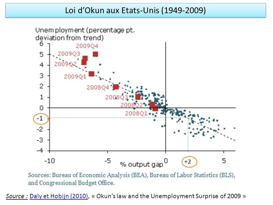 Loi d'Okun aux Etats-Unis (1949-2009)