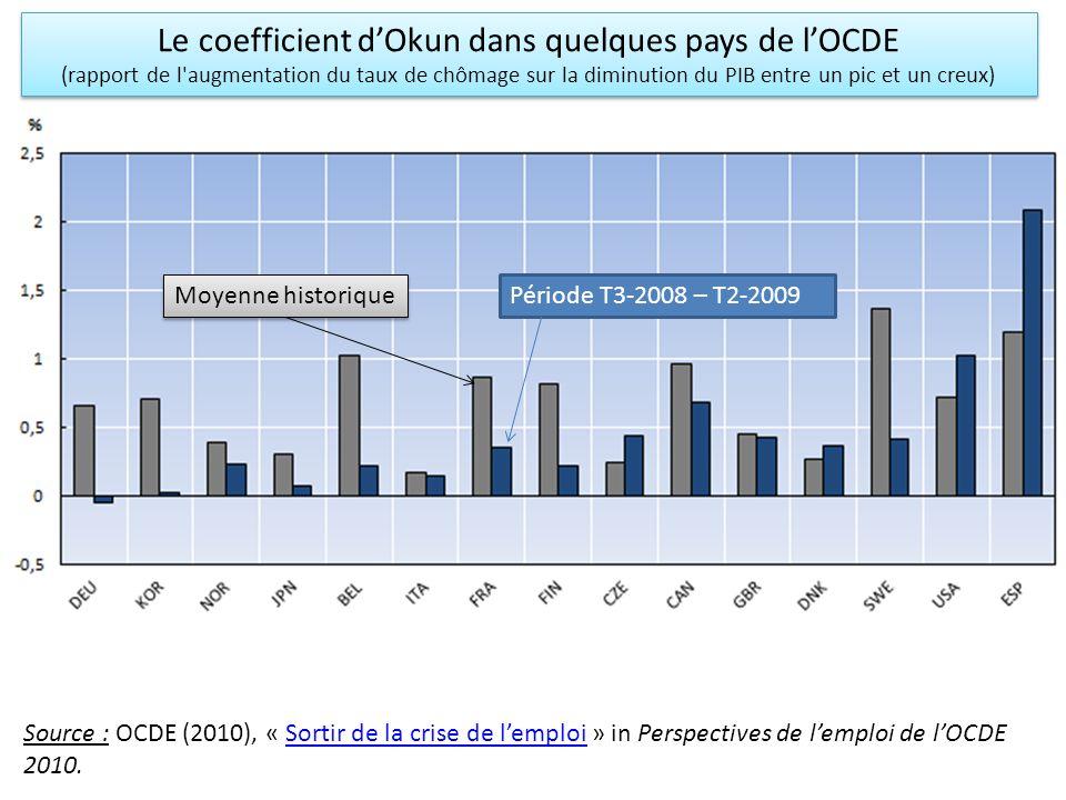 Le coefficient d'Okun dans quelques pays de l'OCDE