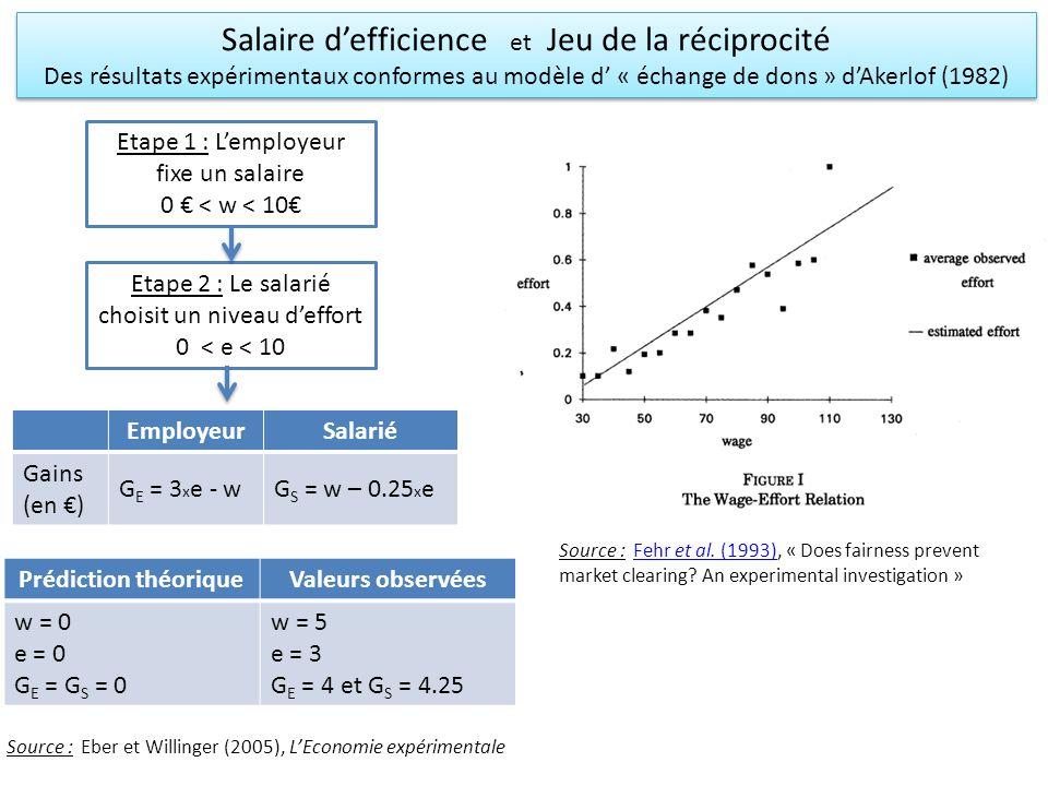 Salaire d'efficience et Jeu de la réciprocité