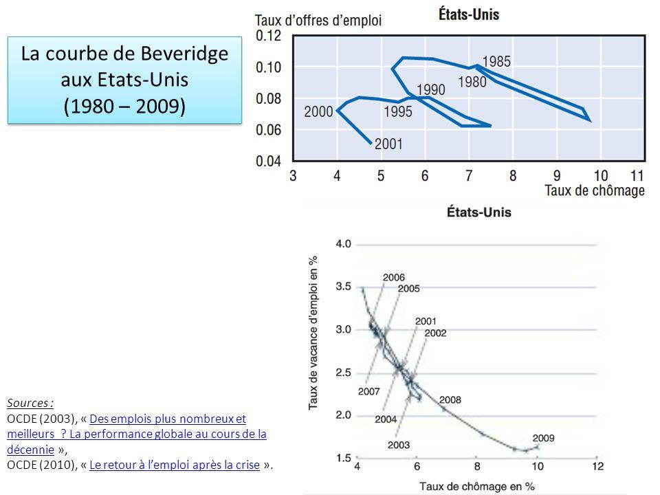 La courbe de Beveridge aux Etats-Unis (1980 – 2009) Sources :