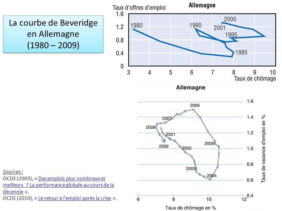 La courbe de Beveridge en Allemagne (1980 – 2009) Sources :