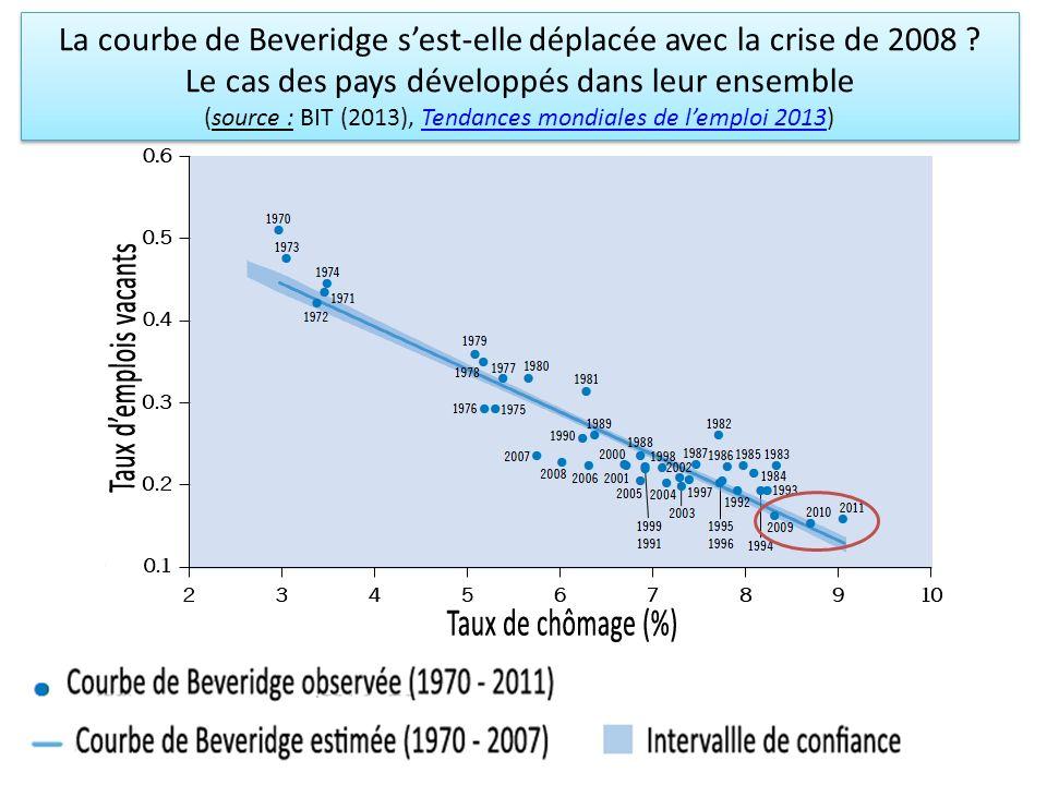 La courbe de Beveridge s'est-elle déplacée avec la crise de 2008