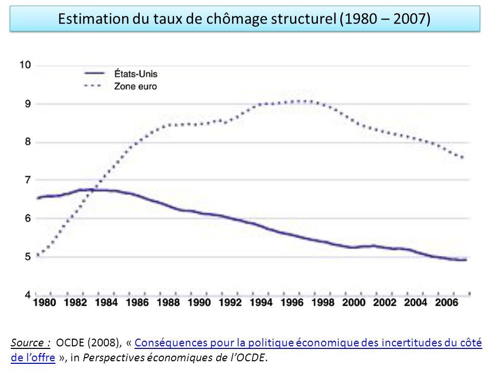 Estimation du taux de chômage structurel (1980 – 2007)