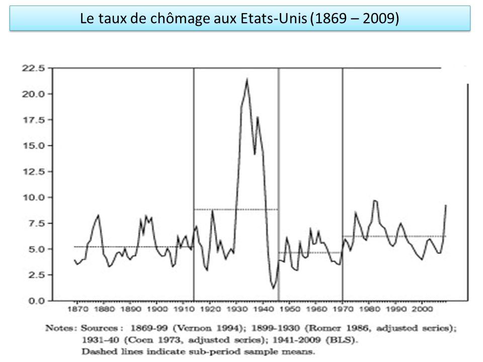 Le taux de chômage aux Etats-Unis (1869 – 2009)