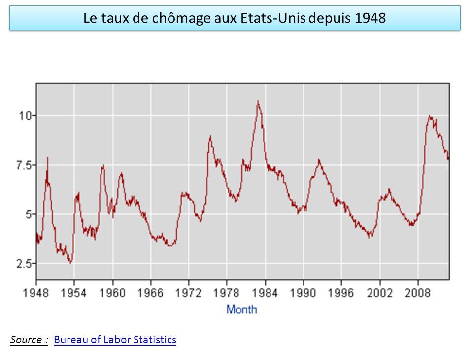 Le taux de chômage aux Etats-Unis depuis 1948