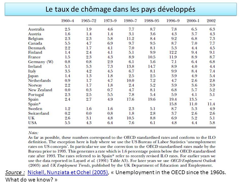Le taux de chômage dans les pays développés