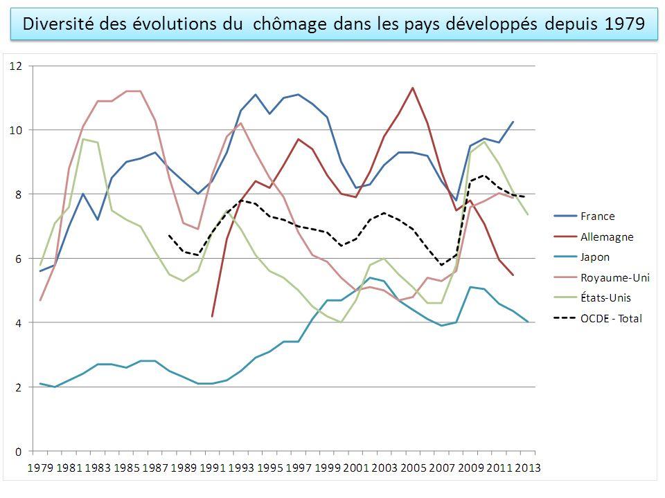 Diversité des évolutions du chômage dans les pays développés depuis 1979