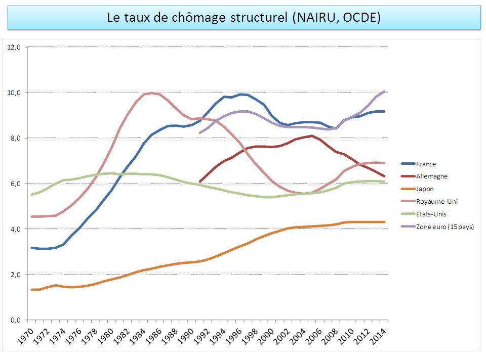 Le taux de chômage structurel (NAIRU, OCDE)