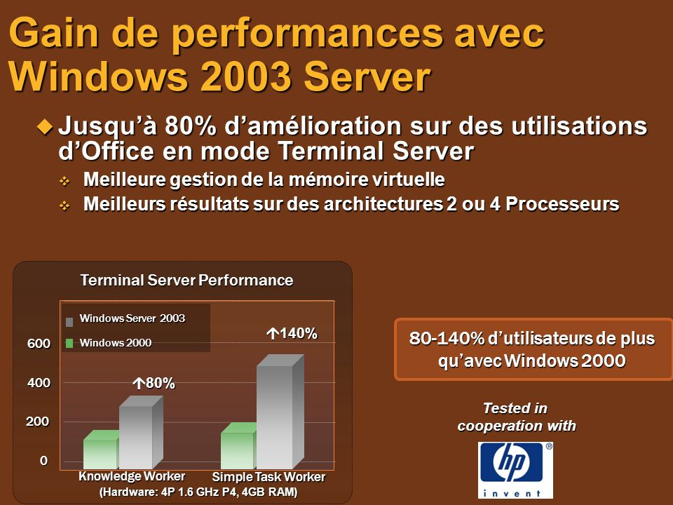 Gain de performances avec Windows 2003 Server
