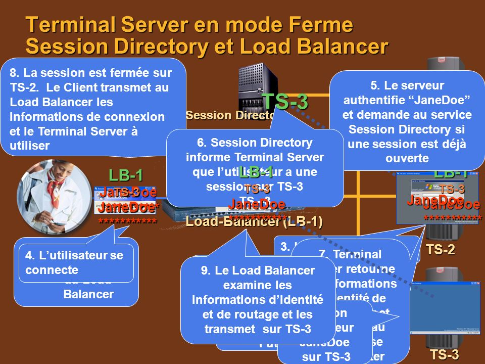 Terminal Server en mode Ferme Session Directory et Load Balancer