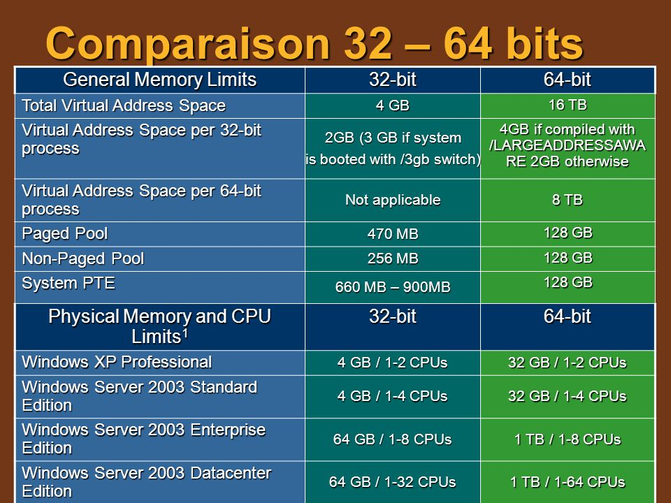Comparaison 32 – 64 bits General Memory Limits 32-bit 64-bit