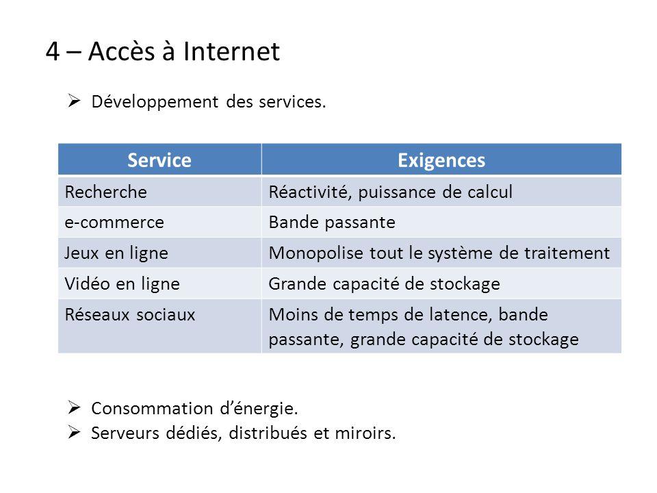 4 – Accès à Internet Service Exigences Développement des services.