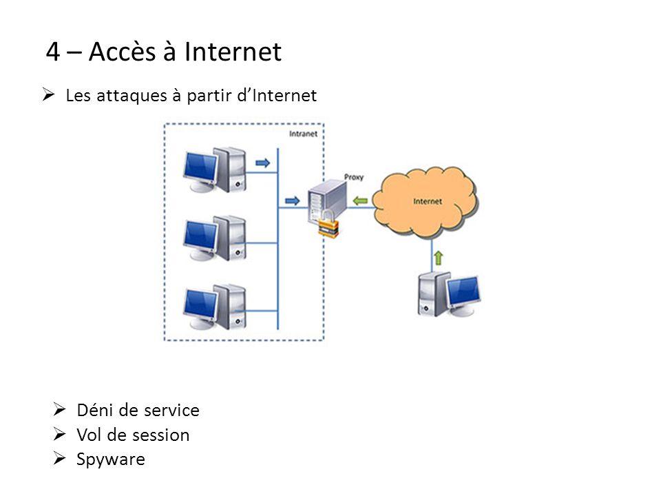 4 – Accès à Internet Les attaques à partir d'Internet Déni de service