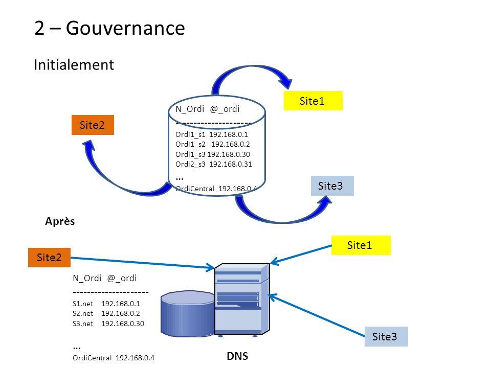 2 – Gouvernance Initialement Site1 --------------------- Site2 … Site3