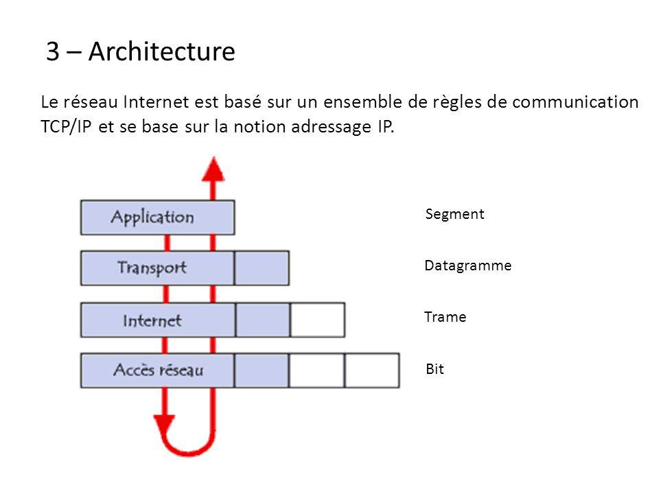 3 – Architecture Le réseau Internet est basé sur un ensemble de règles de communication TCP/IP et se base sur la notion adressage IP.