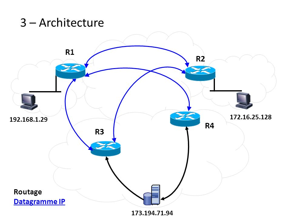 3 – Architecture R1 R2 R4 R3 Routage Datagramme IP 172.16.25.128