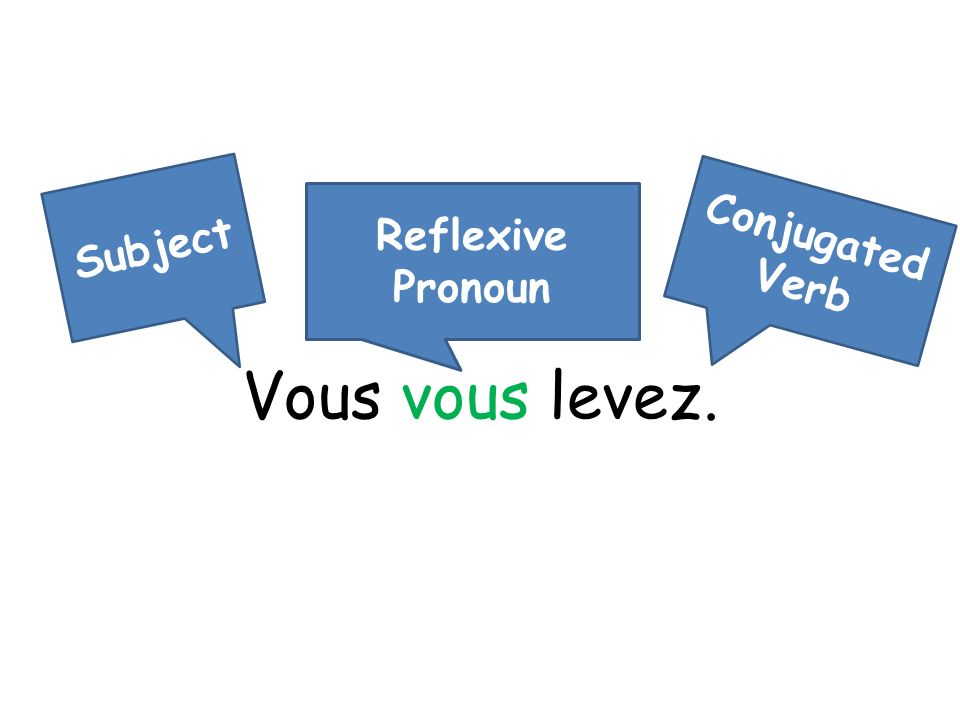 Vous vous levez. Subject Reflexive Pronoun Conjugated Verb