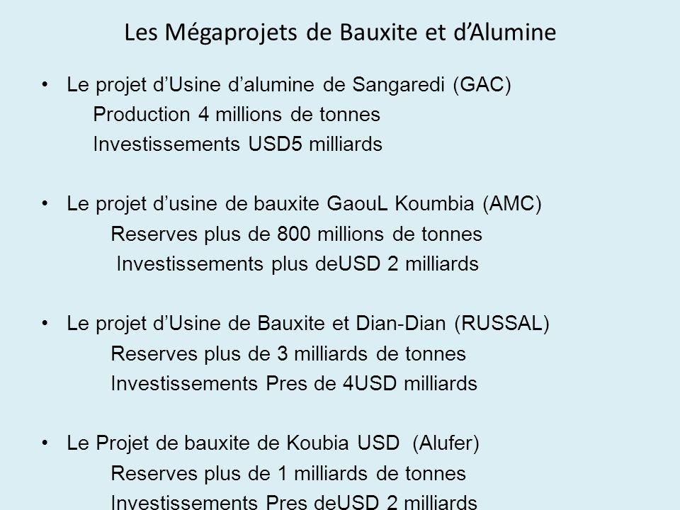 Les Mégaprojets de Bauxite et d'Alumine
